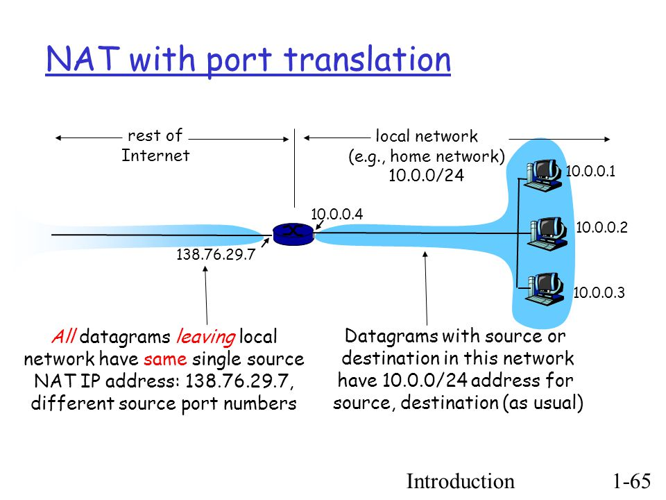 Introduction1-65 NAT with port translation 10.0.0.1 10.0.0.2 10.0.0.3 10.0.0.4 138.76.29.7 local network (e.g., home network) ‏ 10.0.0/24 rest of Internet Datagrams with source or destination in this network have 10.0.0/24 address for source, destination (as usual) ‏ All datagrams leaving local network have same single source NAT IP address: 138.76.29.7, different source port numbers