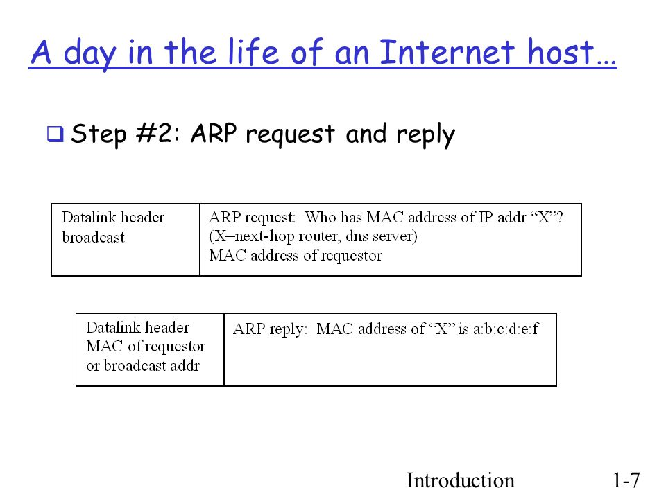 Introduction1-7 A day in the life of an Internet host…  Step #2: ARP request and reply