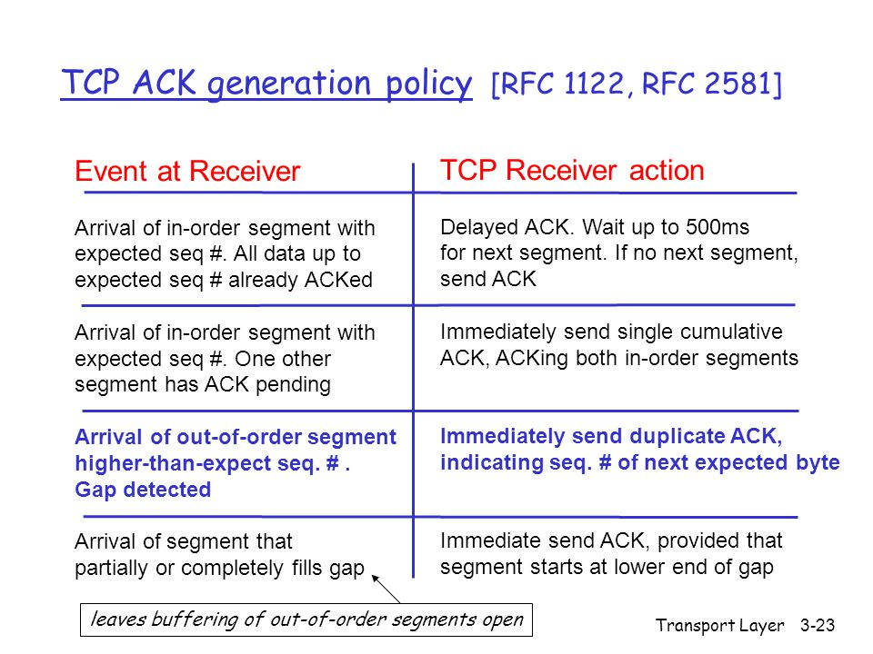Transport Layer3-23 TCP ACK generation policy [RFC 1122, RFC 2581] Event at Receiver Arrival of in-order segment with expected seq #.