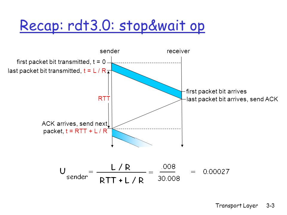 Transport Layer3-3 Recap: rdt3.0: stop&wait op first packet bit transmitted, t = 0 senderreceiver RTT last packet bit transmitted, t = L / R first packet bit arrives last packet bit arrives, send ACK ACK arrives, send next packet, t = RTT + L / R