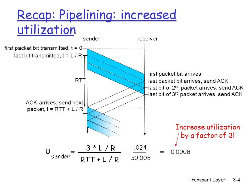 Transport Layer3-15 Example RTT estimation: