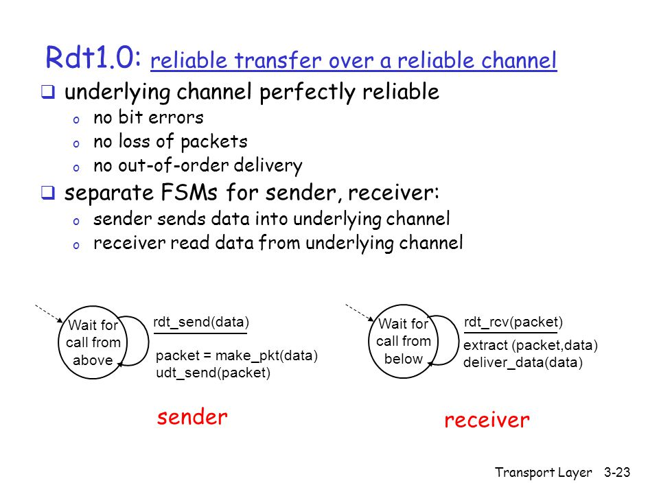 Transport Layer3-23 Rdt1.0: reliable transfer over a reliable channel  underlying channel perfectly reliable o no bit errors o no loss of packets o no out-of-order delivery  separate FSMs for sender, receiver: o sender sends data into underlying channel o receiver read data from underlying channel Wait for call from above packet = make_pkt(data) udt_send(packet) rdt_send(data) extract (packet,data) deliver_data(data) Wait for call from below rdt_rcv(packet) sender receiver