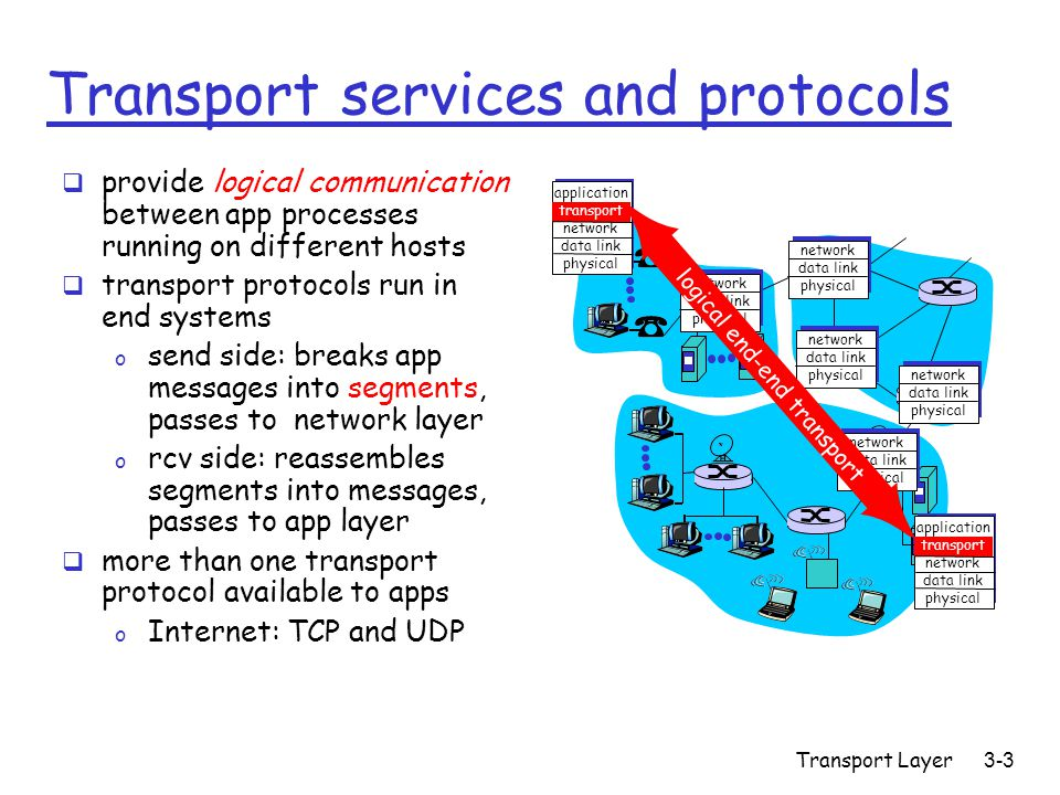 Transport Layer3-3 Transport services and protocols  provide logical communication between app processes running on different hosts  transport protocols run in end systems o send side: breaks app messages into segments, passes to network layer o rcv side: reassembles segments into messages, passes to app layer  more than one transport protocol available to apps o Internet: TCP and UDP application transport network data link physical application transport network data link physical network data link physical network data link physical network data link physical network data link physical network data link physical logical end-end transport