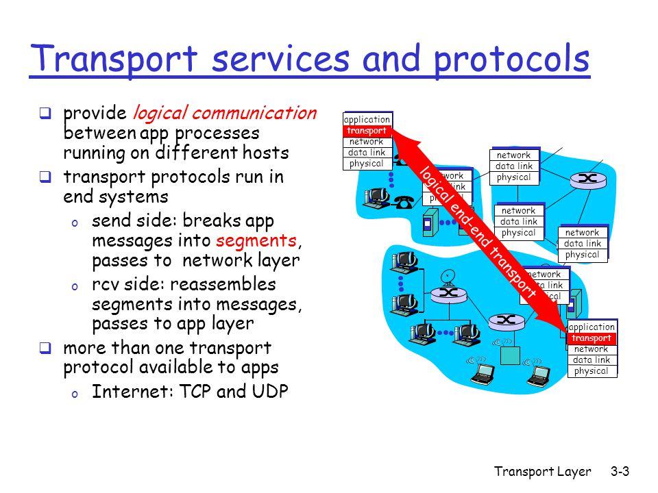 Transport Layer3-54 TCP seq.#'s and ACKs Seq.
