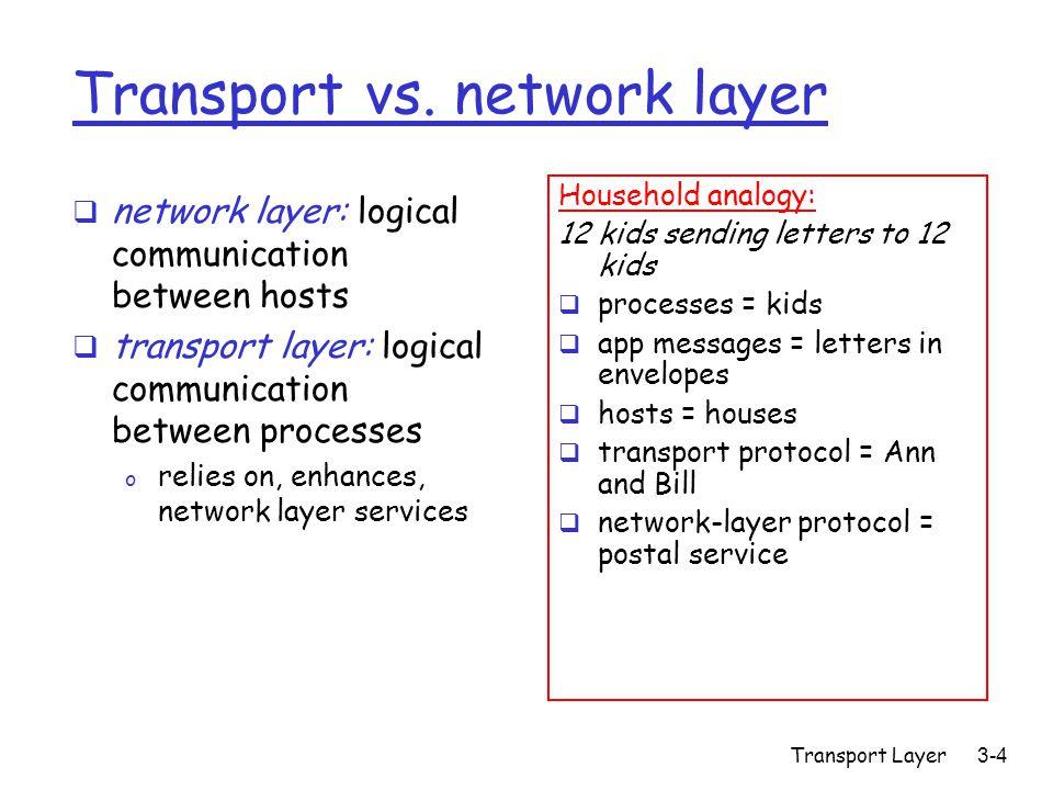 Transport Layer3-25 rdt2.0: FSM specification Wait for call from above snkpkt = make_pkt(data, checksum) udt_send(sndpkt) extract(rcvpkt,data) deliver_data(data) udt_send(ACK) rdt_rcv(rcvpkt) && notcorrupt(rcvpkt) rdt_rcv(rcvpkt) && isACK(rcvpkt) udt_send(sndpkt) rdt_rcv(rcvpkt) && isNAK(rcvpkt) udt_send(NAK) rdt_rcv(rcvpkt) && corrupt(rcvpkt) Wait for ACK or NAK Wait for call from below sender receiver rdt_send(data) 