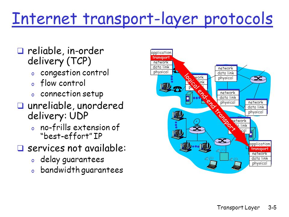 Transport Layer3-5 Internet transport-layer protocols  reliable, in-order delivery (TCP) o congestion control o flow control o connection setup  unreliable, unordered delivery: UDP o no-frills extension of best-effort IP  services not available: o delay guarantees o bandwidth guarantees application transport network data link physical application transport network data link physical network data link physical network data link physical network data link physical network data link physical network data link physical logical end-end transport