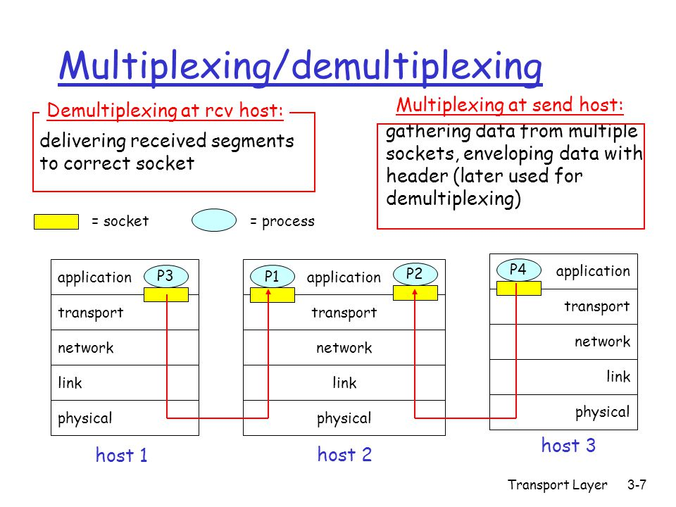 Transport Layer3-28 rdt2.0 has a fatal flaw.What happens if ACK/NAK corrupted.