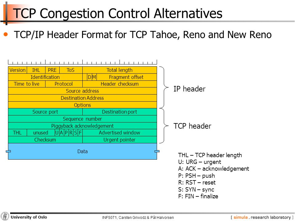 INF5071, Carsten Griwodz & Pål Halvorsen University of Oslo TCP Congestion Control Alternatives TCP/IP Header Format for TCP Tahoe, Reno and New Reno Destination Address Source address Time to liveProtocolHeader checksum IdentificationDMFragment offset VersionIHLType of serviceTotal lengthPREToS Data Options Source portDestination port Sequence number Piggyback acknowledgement THL THL – TCP header length U: URG – urgent A: ACK – acknowledgement P: PSH – push R: RST – reset S: SYN – sync F: FIN – finalize FAdvertised windowSRPAUunused ChecksumUrgent pointer IP header TCP header