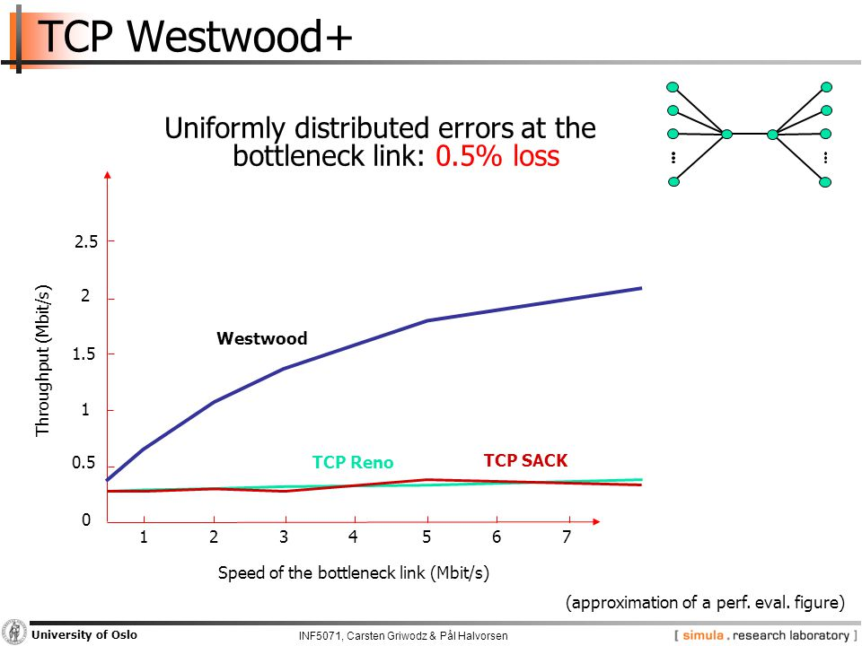 INF5071, Carsten Griwodz & Pål Halvorsen University of Oslo TCP Westwood+ Westwood TCP Reno TCP SACK Throughput (Mbit/s) Speed of the bottleneck link (Mbit/s) Uniformly distributed errors at the bottleneck link: 0.5% loss 0 0.5 1 1.5 2 2.5 1234567 (approximation of a perf.