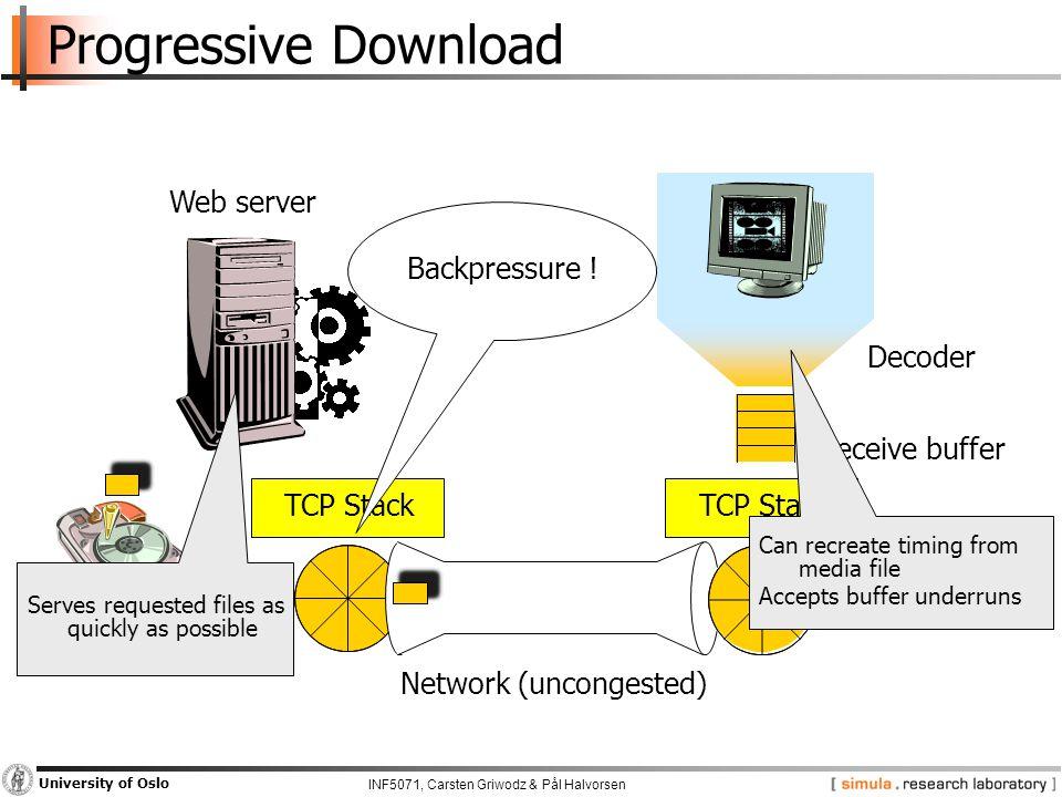 INF5071, Carsten Griwodz & Pål Halvorsen University of Oslo Progressive Download TCP Stack Decoder Receive buffer Web server Network (uncongested) Backpressure .