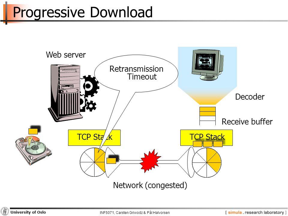 INF5071, Carsten Griwodz & Pål Halvorsen University of Oslo Progressive Download TCP Stack Decoder Receive buffer Web server Network (congested) Retransmission Timeout