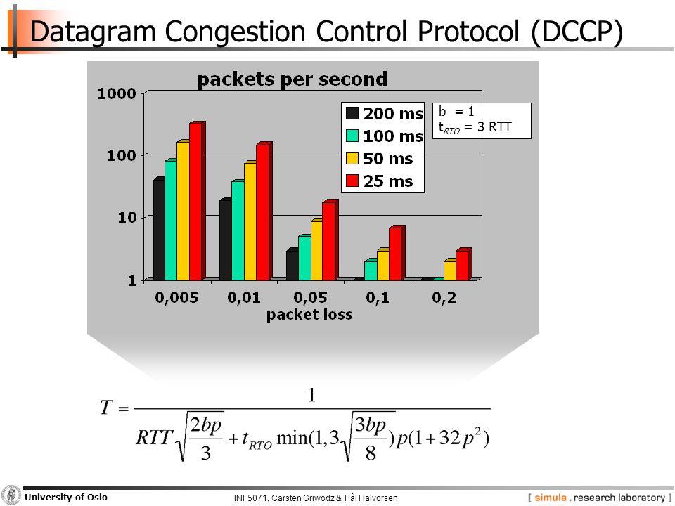 INF5071, Carsten Griwodz & Pål Halvorsen University of Oslo Datagram Congestion Control Protocol (DCCP) b = 1 t RTO = 3 RTT