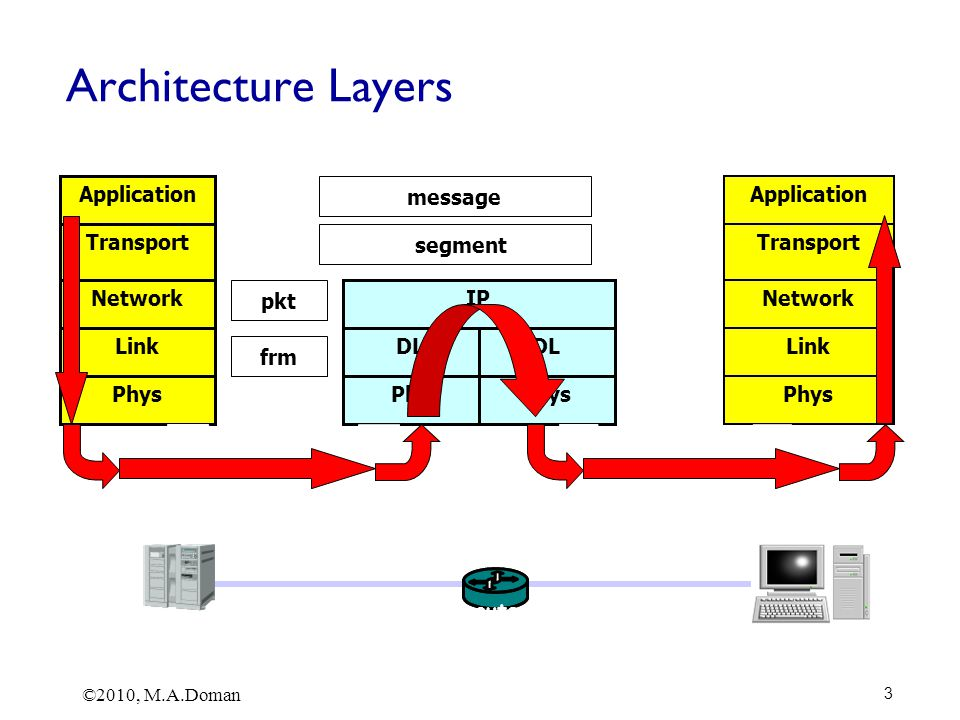 ©2010, M.A.Doman 3 Architecture Layers Phys Link Network Transport Application Phys Link Network Transport Application Phy DL IP Phys DL Open System A Relay Node Open System B message segment pkt frm bits router