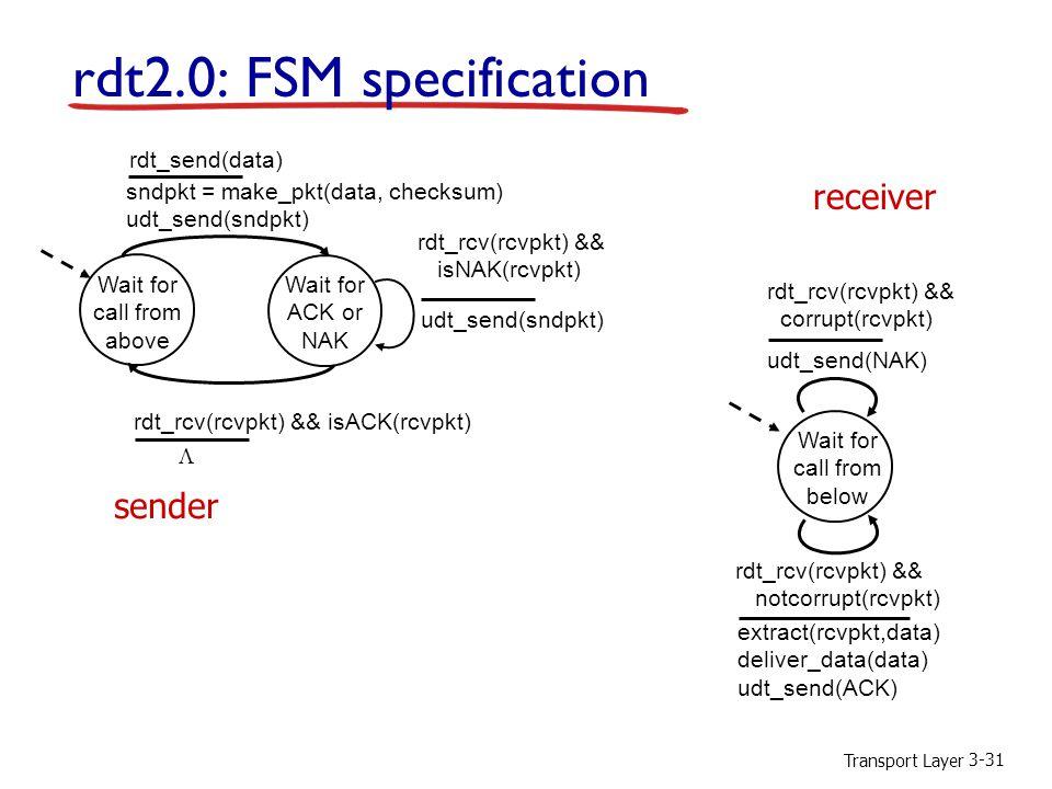 Transport Layer 3-31 rdt2.0: FSM specification Wait for call from above sndpkt = make_pkt(data, checksum) udt_send(sndpkt) extract(rcvpkt,data) deliver_data(data) udt_send(ACK) rdt_rcv(rcvpkt) && notcorrupt(rcvpkt) rdt_rcv(rcvpkt) && isACK(rcvpkt) udt_send(sndpkt) rdt_rcv(rcvpkt) && isNAK(rcvpkt) udt_send(NAK) rdt_rcv(rcvpkt) && corrupt(rcvpkt) Wait for ACK or NAK Wait for call from below sender receiver rdt_send(data) 