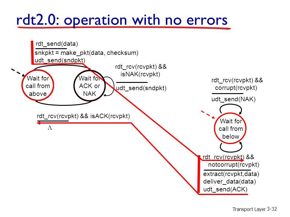 Transport Layer 3-32 rdt2.0: operation with no errors Wait for call from above snkpkt = make_pkt(data, checksum) udt_send(sndpkt) extract(rcvpkt,data) deliver_data(data) udt_send(ACK) rdt_rcv(rcvpkt) && notcorrupt(rcvpkt) rdt_rcv(rcvpkt) && isACK(rcvpkt) udt_send(sndpkt) rdt_rcv(rcvpkt) && isNAK(rcvpkt) udt_send(NAK) rdt_rcv(rcvpkt) && corrupt(rcvpkt) Wait for ACK or NAK Wait for call from below rdt_send(data) 
