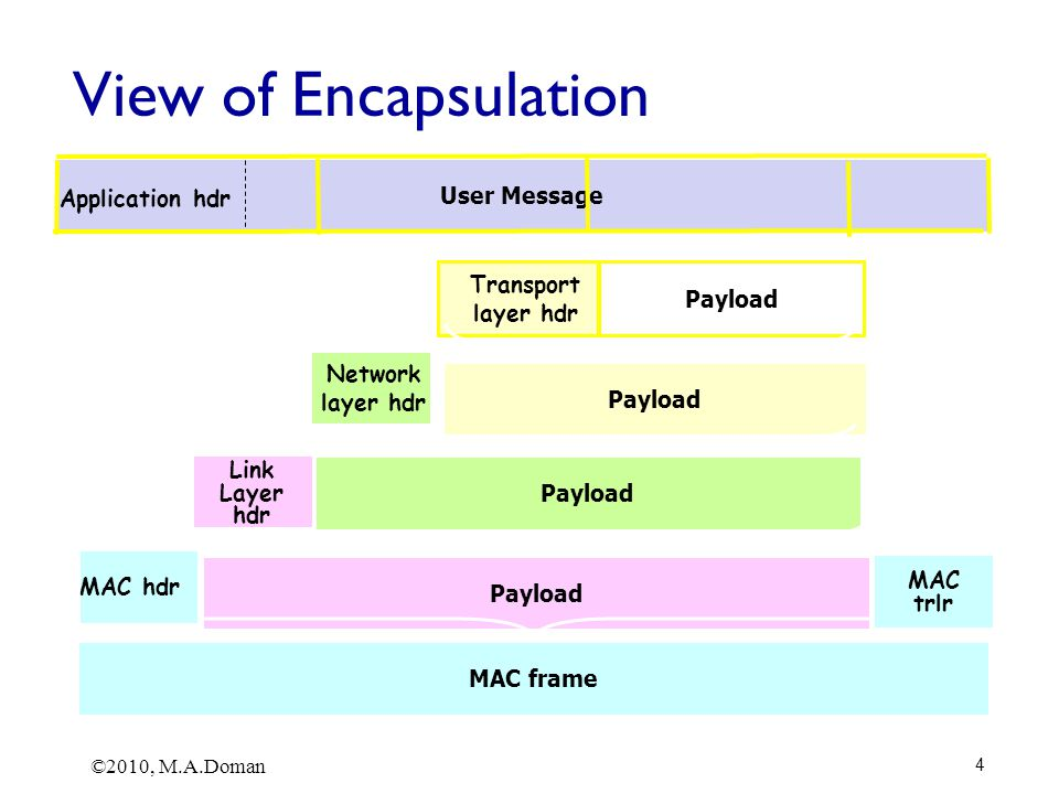 Transport Layer 3-115 Why is TCP fair.