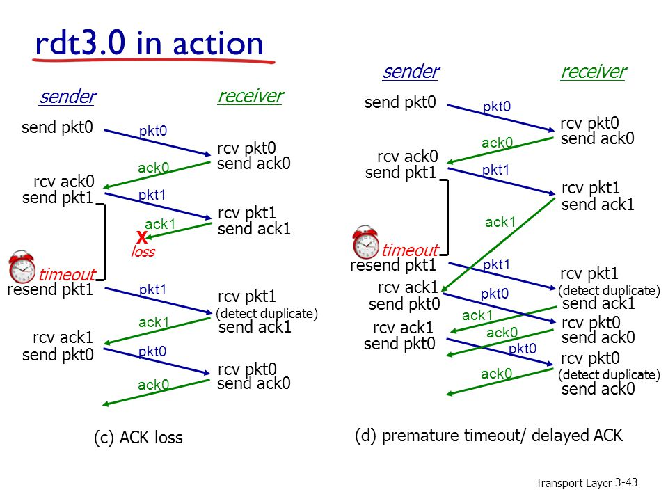 Transport Layer 3-43 rdt3.0 in action rcv pkt1 send ack1 (detect duplicate) pkt1 sender receiver rcv pkt1 rcv pkt0 send ack0 send ack1 send ack0 rcv ack0 send pkt0 send pkt1 rcv ack1 send pkt0 rcv pkt0 pkt0 ack1 ack0 (c) ACK loss ack1 X loss pkt1 timeout resend pkt1 rcv pkt1 send ack1 (detect duplicate) pkt1 sender receiver rcv pkt1 send ack0 rcv ack0 send pkt1 send pkt0 rcv pkt0 pkt0 ack0 (d) premature timeout/ delayed ACK pkt1 timeout resend pkt1 ack1 send ack1 send pkt0 rcv ack1 pkt0 ack1 ack0 send pkt0 rcv ack1 pkt0 rcv pkt0 send ack0 ack0 rcv pkt0 send ack0 (detect duplicate)