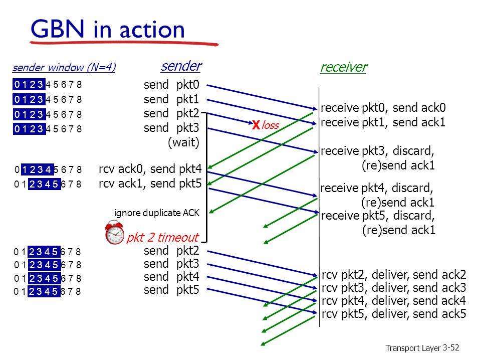 Transport Layer 3-52 GBN in action send pkt0 send pkt1 send pkt2 send pkt3 (wait) sender receiver receive pkt0, send ack0 receive pkt1, send ack1 receive pkt3, discard, (re)send ack1 rcv ack0, send pkt4 rcv ack1, send pkt5 pkt 2 timeout send pkt2 send pkt3 send pkt4 send pkt5 X loss receive pkt4, discard, (re)send ack1 receive pkt5, discard, (re)send ack1 rcv pkt2, deliver, send ack2 rcv pkt3, deliver, send ack3 rcv pkt4, deliver, send ack4 rcv pkt5, deliver, send ack5 ignore duplicate ACK 0 1 2 3 4 5 6 7 8 sender window (N=4) 0 1 2 3 4 5 6 7 8
