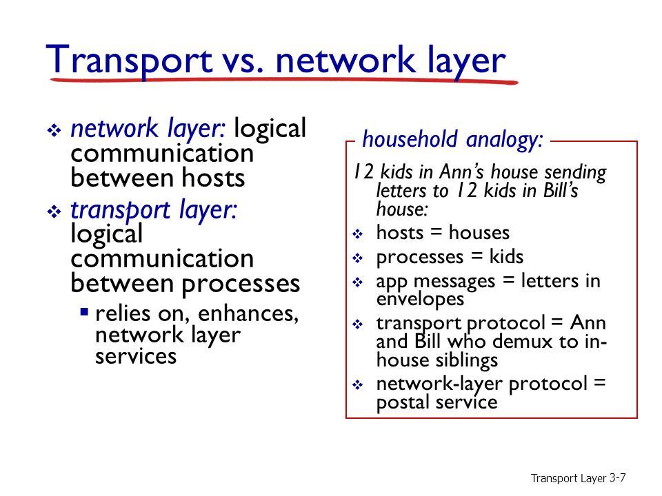Transport Layer 3-7 Transport vs. network layer  network layer: logical communication between hosts  transport layer: logical communication between
