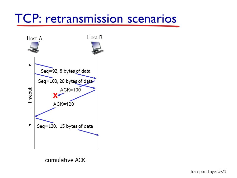 Transport Layer 3-71 TCP: retransmission scenarios X cumulative ACK Host B Host A Seq=92, 8 bytes of data ACK=100 Seq=120, 15 bytes of data timeout Seq=100, 20 bytes of data ACK=120