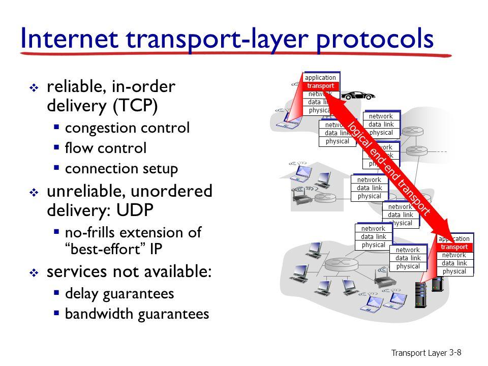 Transport Layer 3-39 rdt2.2: sender, receiver fragments Wait for call 0 from above sndpkt = make_pkt(0, data, checksum) udt_send(sndpkt) rdt_send(data) udt_send(sndpkt) rdt_rcv(rcvpkt) && ( corrupt(rcvpkt) || isACK(rcvpkt,1) ) rdt_rcv(rcvpkt) && notcorrupt(rcvpkt) && isACK(rcvpkt,0) Wait for ACK 0 sender FSM fragment rdt_rcv(rcvpkt) && notcorrupt(rcvpkt) && has_seq1(rcvpkt) extract(rcvpkt,data) deliver_data(data) sndpkt = make_pkt(ACK1, chksum) udt_send(sndpkt) Wait for 0 from below rdt_rcv(rcvpkt) && (corrupt(rcvpkt) || has_seq1(rcvpkt)) udt_send(sndpkt) receiver FSM fragment 