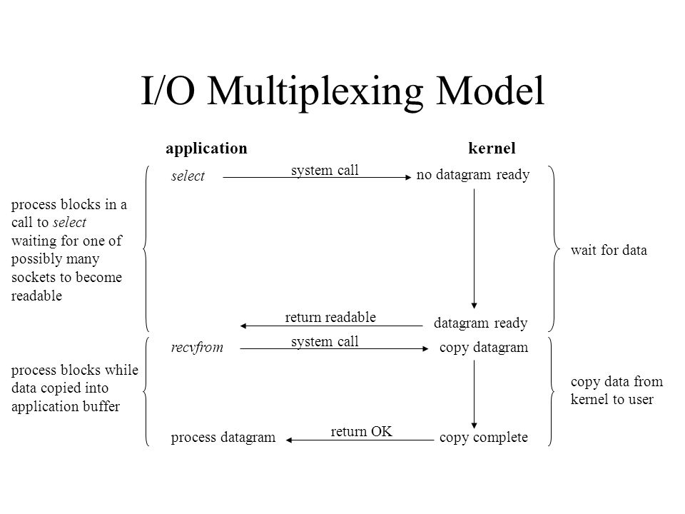 I/O Multiplexing Model select application process blocks in a call to select waiting for one of possibly many sockets to become readable process datag