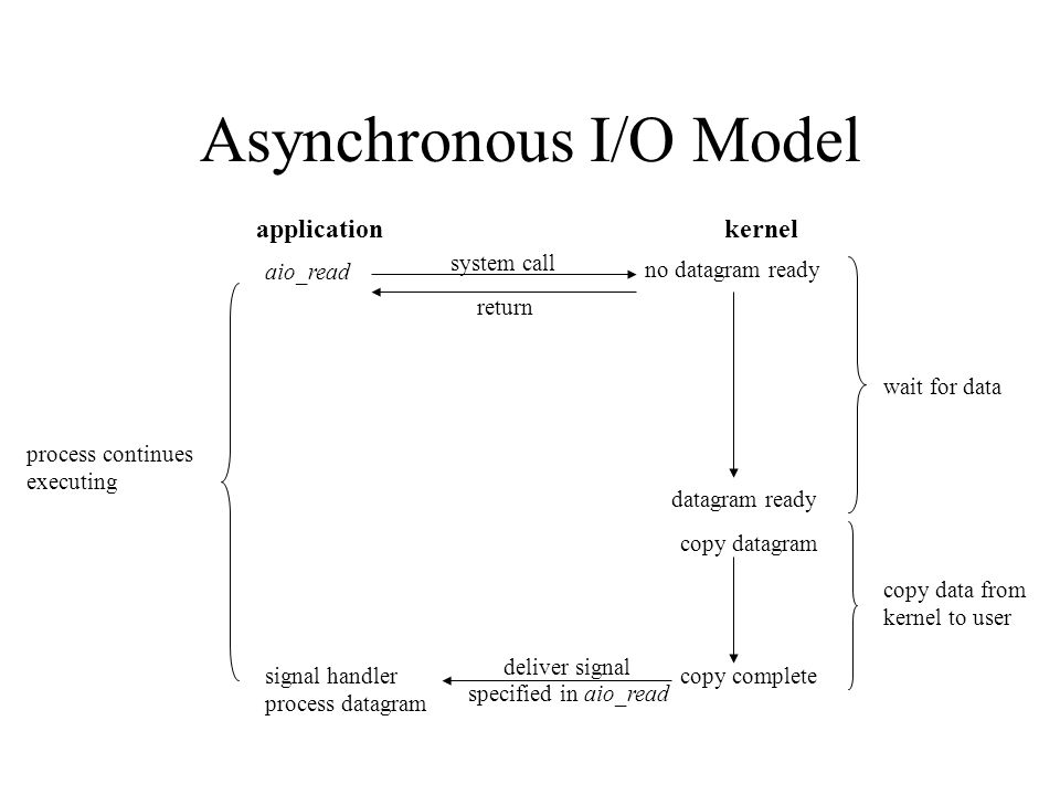 Asynchronous I/O Model system call aio_read application process continues executing signal handler process datagram kernel datagram ready copy complet