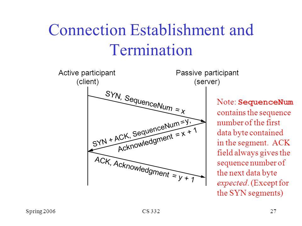 Spring 2006CS 33227 Connection Establishment and Termination Active participant (client) Passive participant (server) SYN, SequenceNum = x SYN + ACK,