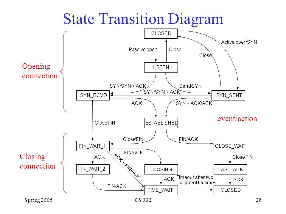 Spring 2006CS 33228 State Transition Diagram CLOSED LISTEN SYN_RCVDSYN_SENT ESTABLISHED CLOSE_WAIT LAST_ACKCLOSING TIME_WAIT FIN_WAIT_2 FIN_WAIT_1 Pas