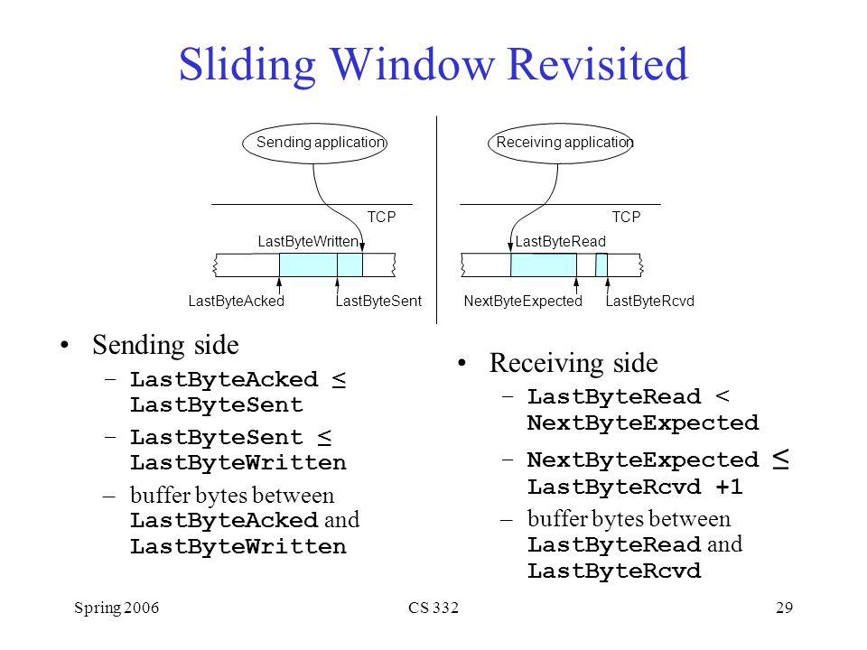 Spring 2006CS 33229 Sliding Window Revisited Sending side –LastByteAcked ≤ LastByteSent –LastByteSent ≤ LastByteWritten –buffer bytes between LastByte
