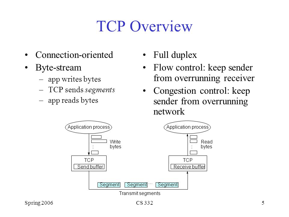 Spring 2006CS 3325 TCP Overview Connection-oriented Byte-stream –app writes bytes –TCP sends segments –app reads bytes Application process Write bytes