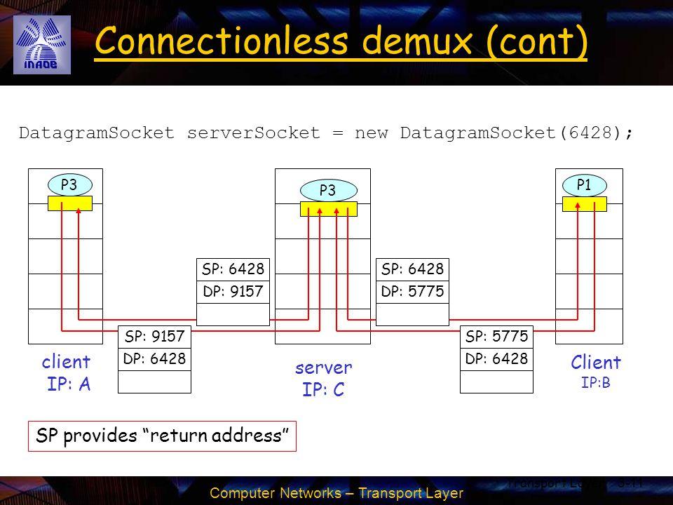 Computer Networks – Transport Layer Transport Layer3-11 Connectionless demux (cont) DatagramSocket serverSocket = new DatagramSocket(6428); Client IP:
