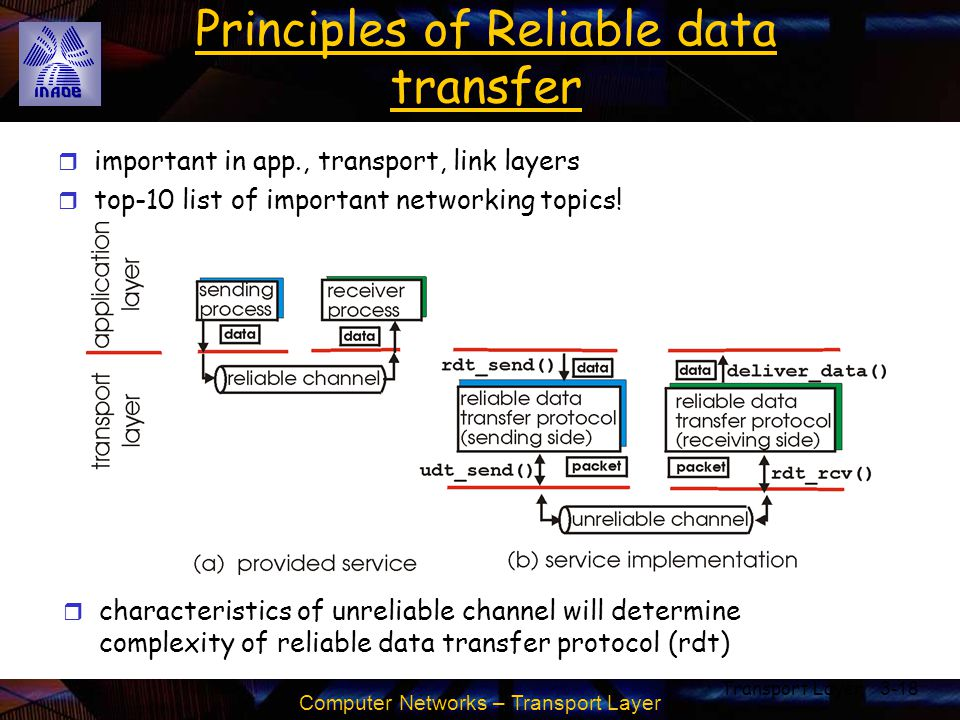 Computer Networks – Transport Layer Transport Layer3-18 Principles of Reliable data transfer r important in app., transport, link layers r top-10 list