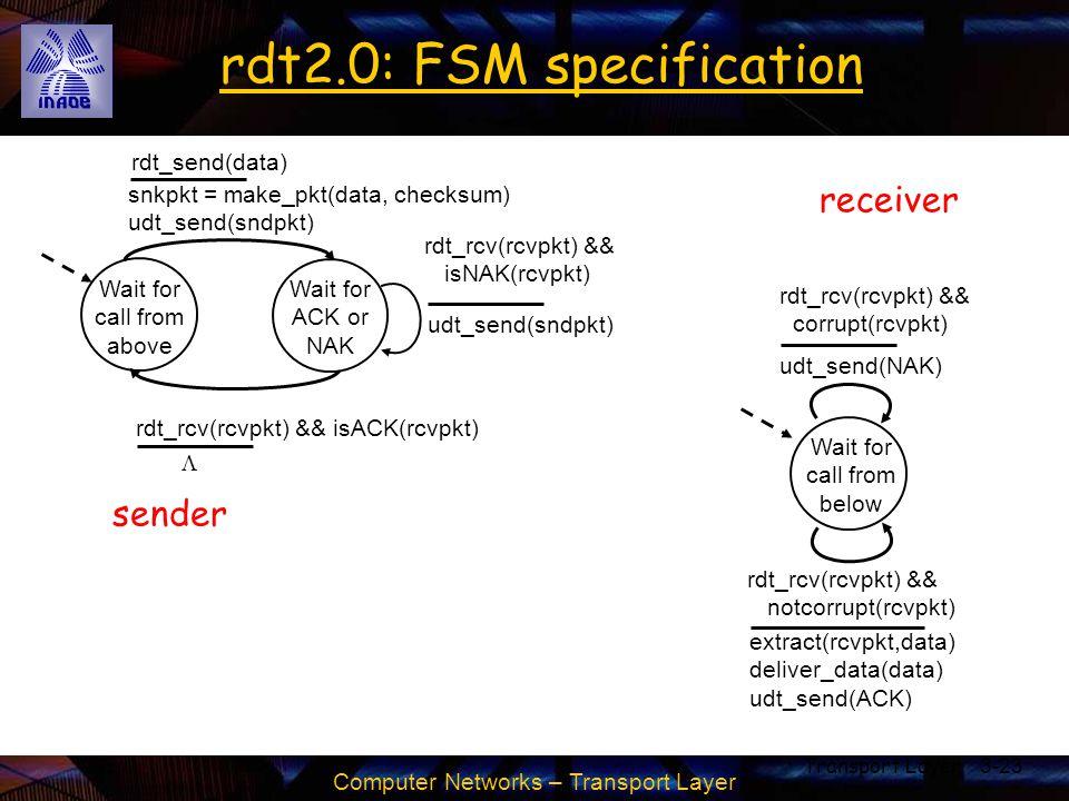 Computer Networks – Transport Layer Transport Layer3-23 rdt2.0: FSM specification Wait for call from above snkpkt = make_pkt(data, checksum) udt_send(