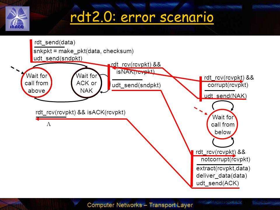 Computer Networks – Transport Layer Transport Layer3-25 rdt2.0: error scenario Wait for call from above snkpkt = make_pkt(data, checksum) udt_send(snd