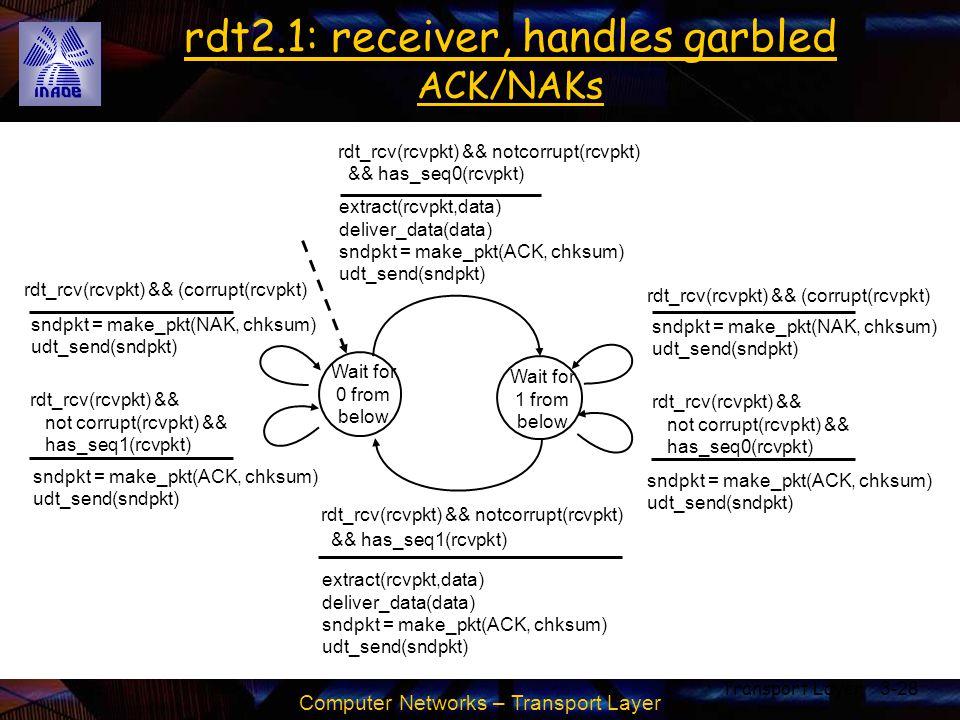 Computer Networks – Transport Layer Transport Layer3-28 rdt2.1: receiver, handles garbled ACK/NAKs Wait for 0 from below sndpkt = make_pkt(NAK, chksum