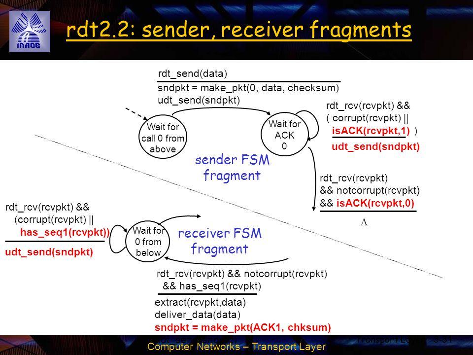 Computer Networks – Transport Layer Transport Layer3-31 rdt2.2: sender, receiver fragments Wait for call 0 from above sndpkt = make_pkt(0, data, check