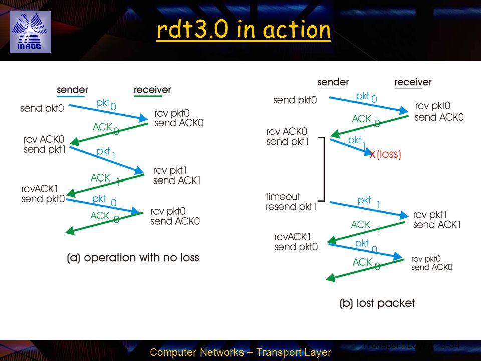 Computer Networks – Transport Layer Transport Layer3-34 rdt3.0 in action
