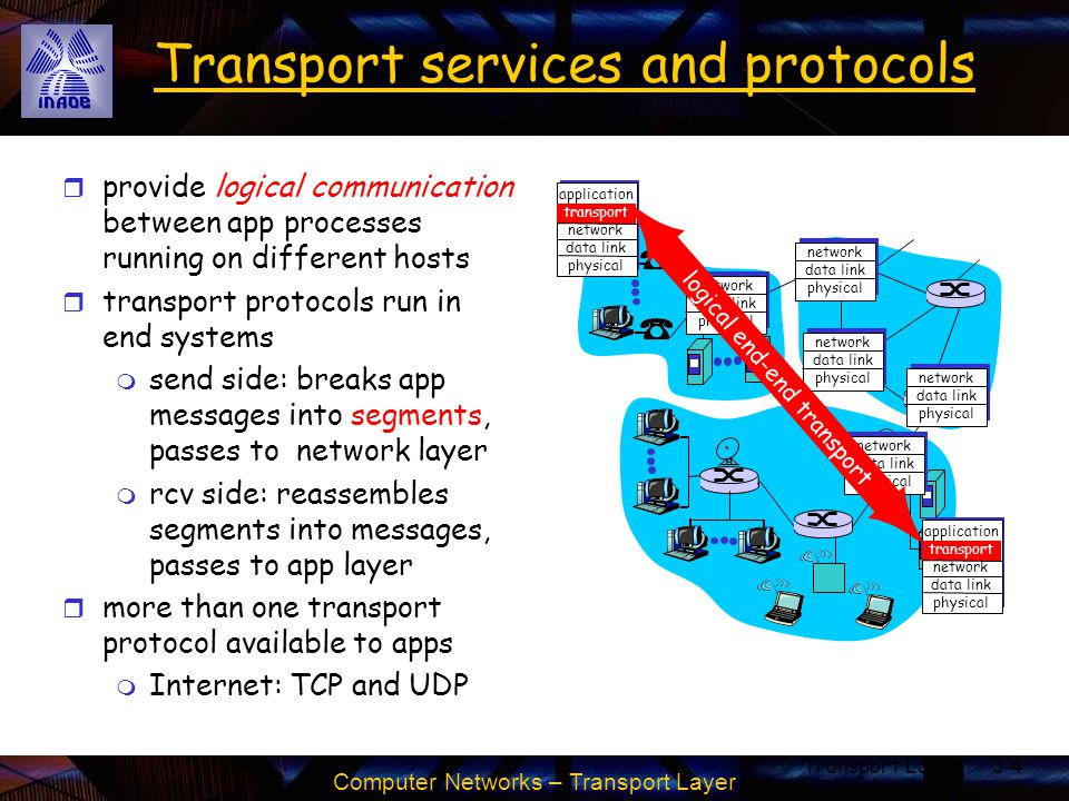 Computer Networks – Transport Layer Transport Layer3-105 HTTP Response time (in seconds) RTT =1 sec, O = 5 Kbytes, M=10 and X=5 For larger RTT, response time dominated by TCP establishment & slow start delays.