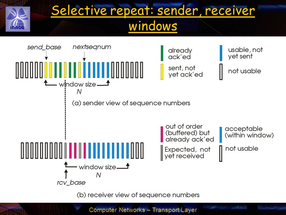 Computer Networks – Transport Layer Transport Layer3-45 Selective repeat: sender, receiver windows