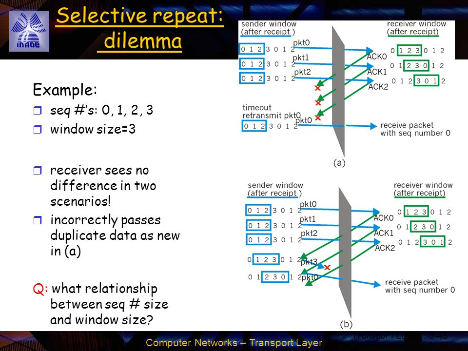 Computer Networks – Transport Layer Transport Layer3-48 Selective repeat: dilemma Example: r seq #'s: 0, 1, 2, 3 r window size=3 r receiver sees no di