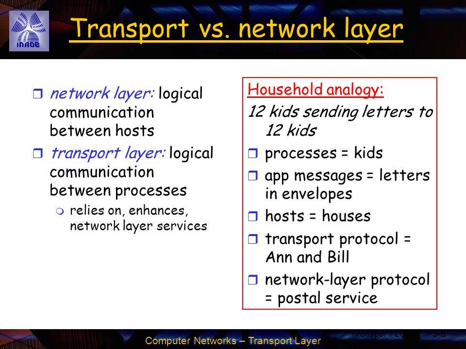 Computer Networks – Transport Layer Transport Layer3-5 Transport vs. network layer r network layer: logical communication between hosts r transport la