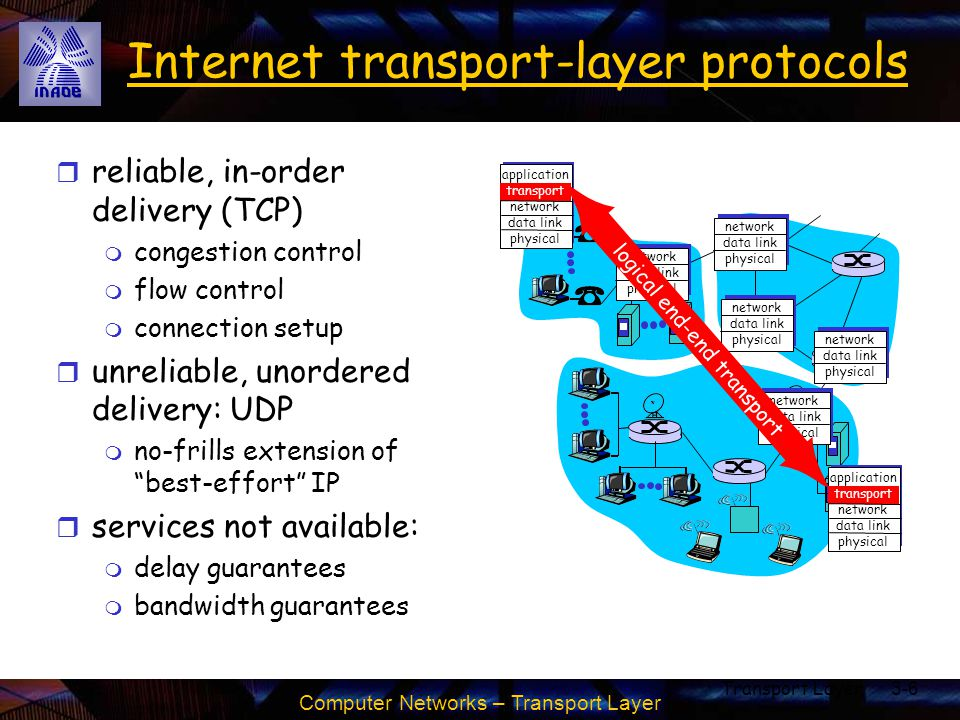 Computer Networks – Transport Layer Transport Layer3-7 Outline r Transport-layer services r Multiplexing and demultiplexing r Connectionless transport: UDP r Principles of reliable data transfer r Connection-oriented transport: TCP m segment structure m reliable data transfer m flow control m connection management r Principles of congestion control r TCP congestion control