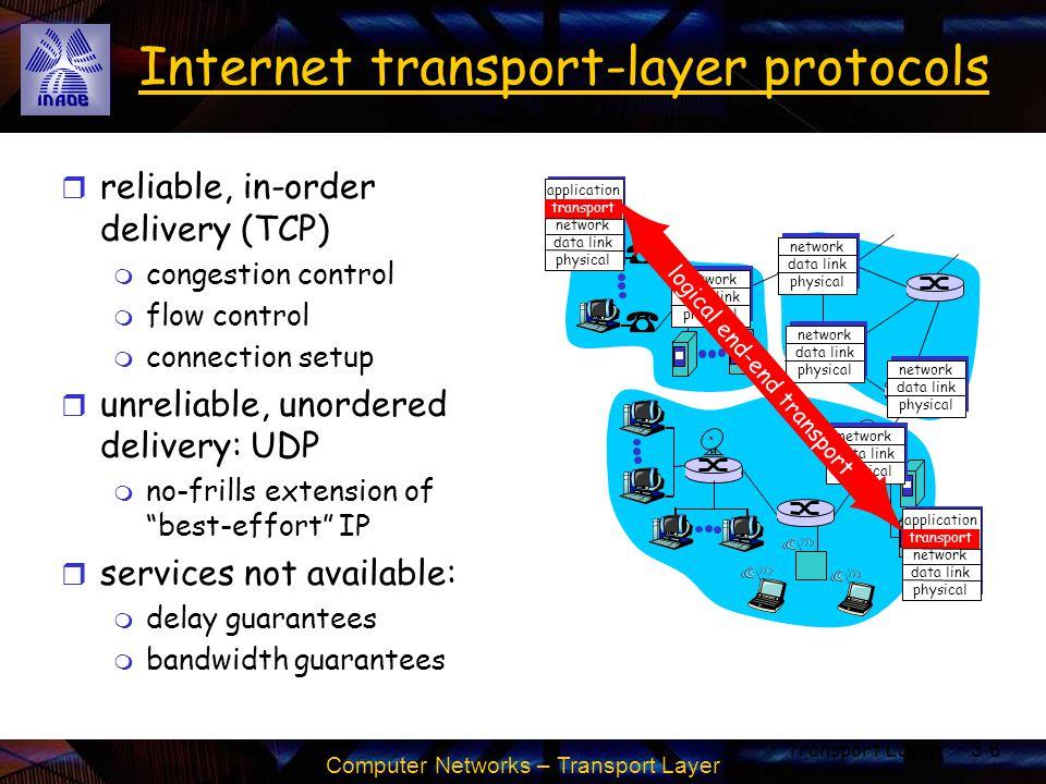 Computer Networks – Transport Layer Transport Layer3-27 rdt2.1: sender, handles garbled ACK/NAKs Wait for call 0 from above sndpkt = make_pkt(0, data, checksum) udt_send(sndpkt) rdt_send(data) Wait for ACK or NAK 0 udt_send(sndpkt) rdt_rcv(rcvpkt) && ( corrupt(rcvpkt)    isNAK(rcvpkt) ) sndpkt = make_pkt(1, data, checksum) udt_send(sndpkt) rdt_send(data) rdt_rcv(rcvpkt) && notcorrupt(rcvpkt) && isACK(rcvpkt) udt_send(sndpkt) rdt_rcv(rcvpkt) && ( corrupt(rcvpkt)    isNAK(rcvpkt) ) rdt_rcv(rcvpkt) && notcorrupt(rcvpkt) && isACK(rcvpkt) Wait for call 1 from above Wait for ACK or NAK 1  