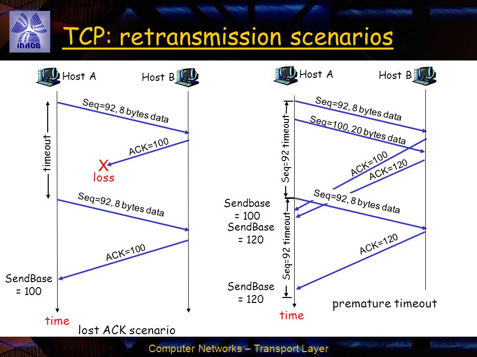 Computer Networks – Transport Layer Transport Layer3-62 TCP: retransmission scenarios Host A Seq=100, 20 bytes data ACK=100 time premature timeout Hos