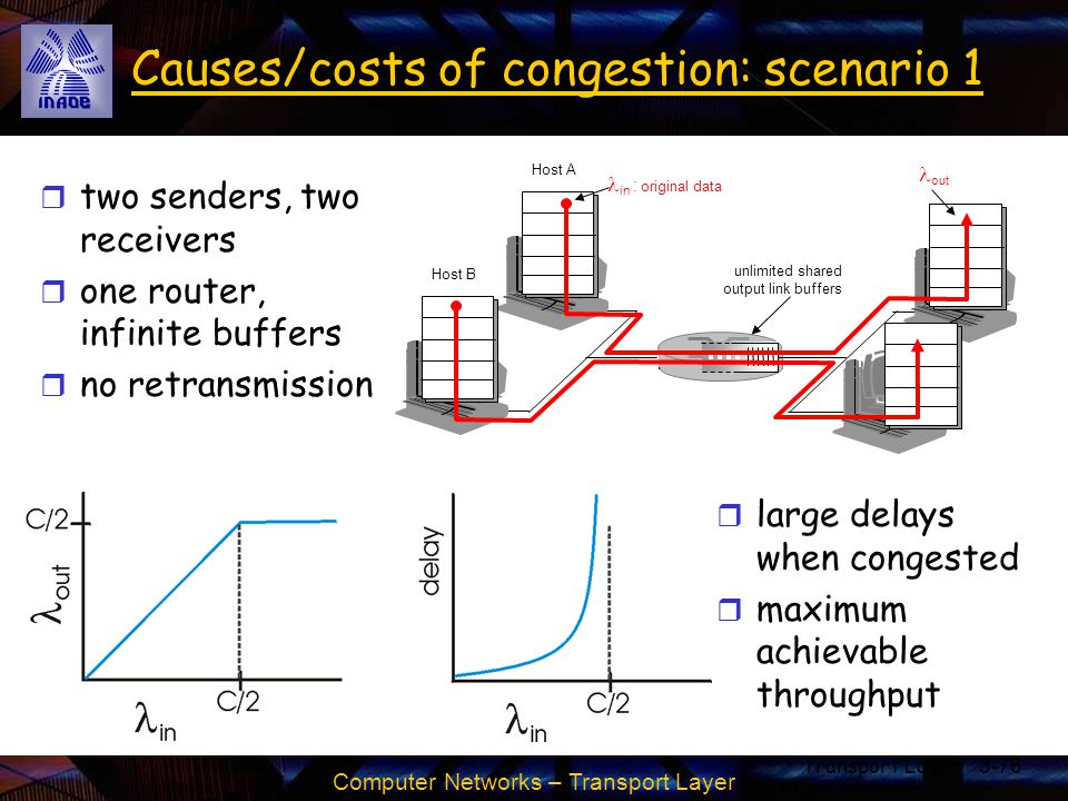 Computer Networks – Transport Layer Transport Layer3-76 Causes/costs of congestion: scenario 1 r two senders, two receivers r one router, infinite buf