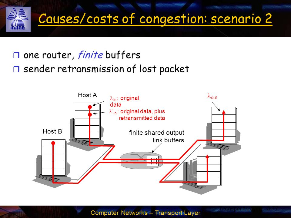 Computer Networks – Transport Layer Transport Layer3-77 Causes/costs of congestion: scenario 2 r one router, finite buffers r sender retransmission of