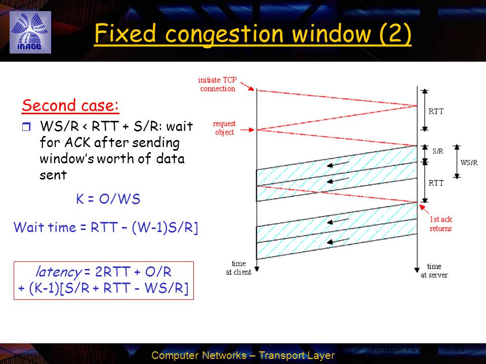 Computer Networks – Transport Layer Transport Layer3-96 Fixed congestion window (2) Second case: r WS/R < RTT + S/R: wait for ACK after sending window