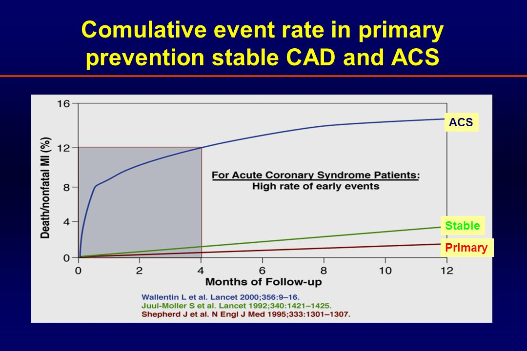 Risk of vascular event after ACS Risk of event Time after ACS Stable CAD Commulative risk Risk per time