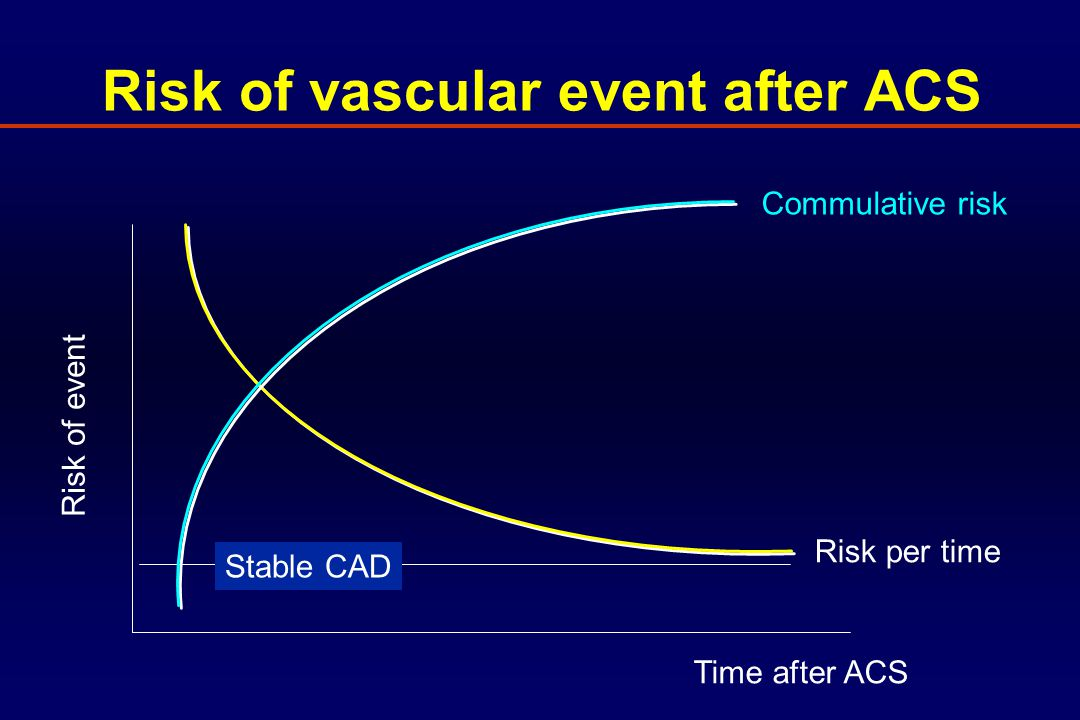 Risk of vascular event after ACS high and low risk Risk of event Time after ACS High risk Low risk